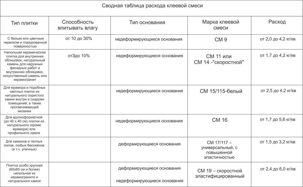 таблица расхода клея для плитки