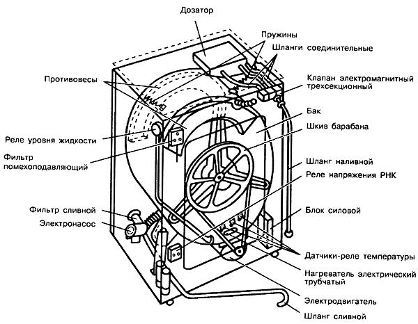 устройство стиральной машинки